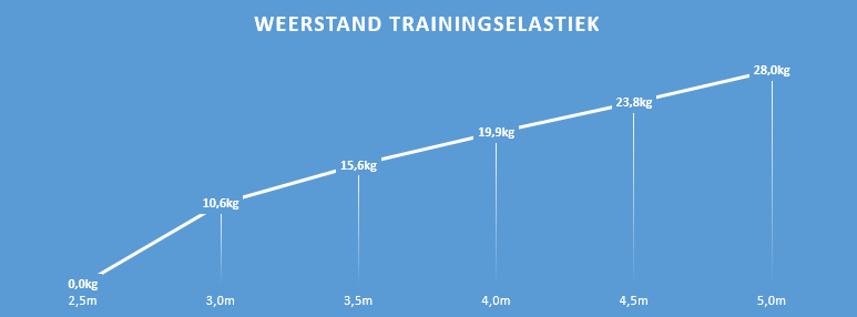 Weerstand tabel schaats trainingselastiek